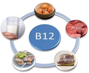 Vitamin B12 có thể làm chậm bệnh teo não người già