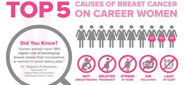 CDC – Nguyên nhân, nguy cơ và cách giảm nguy cơ gây ung thư vú