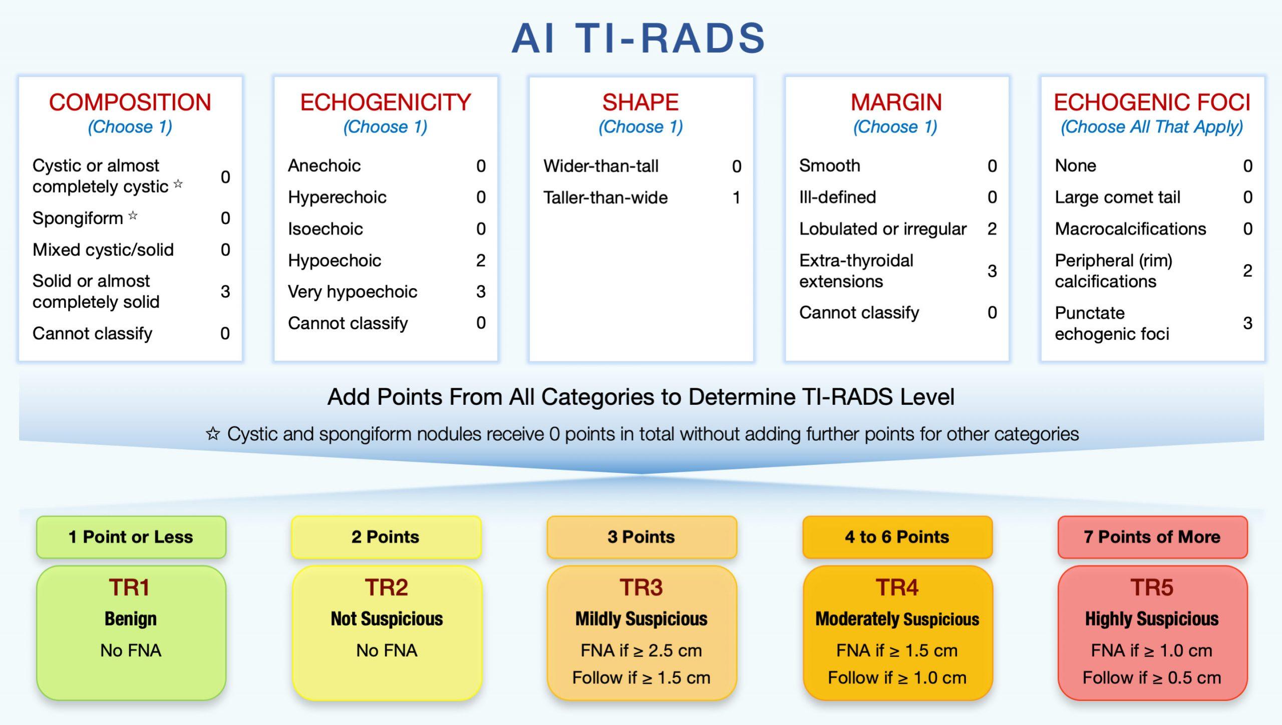 Tiêu chuẩn phân loại nguy cơ ung thư tuyến giáp mới: Artificial Intelligence TI-RADS 2019